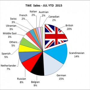 Taylor Wimpey de España sales in first six months of 2015 by nationality