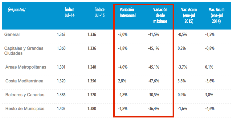 tinsa spanish property price index
