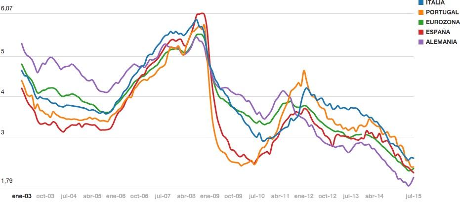 ecb-mortgage-rate-comparison-jul-2015
