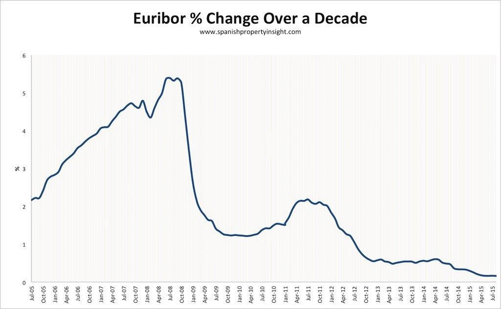Spanish euribor mortgage rates