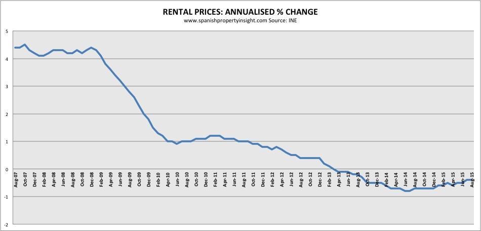 spanish rental price change