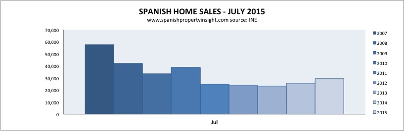 spanish property home sales july 2015