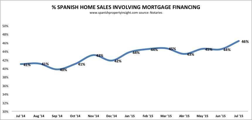spanish property mortgages july 2015