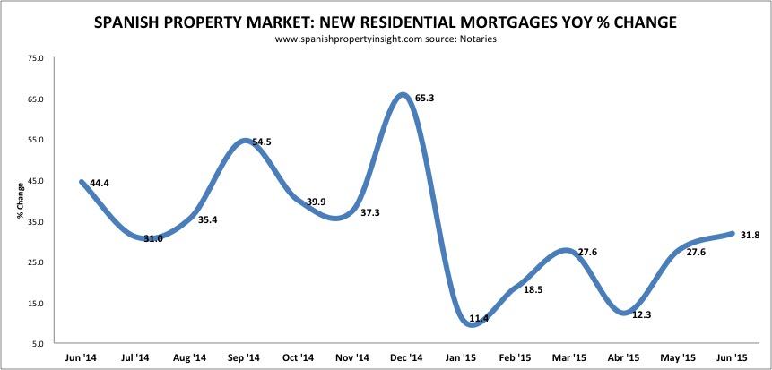 spanish property mortgage lending june 2015