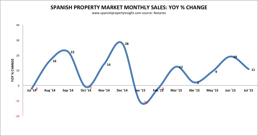 spanish property sales july 2015