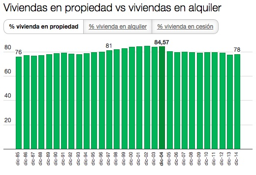 spanish home ownership rates