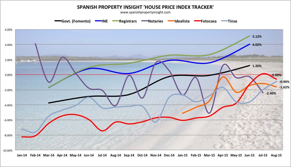 spanish property insight spain house price index tracker