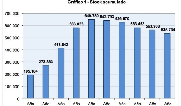 Government (Fomento) estimate of new housing inventory / glut