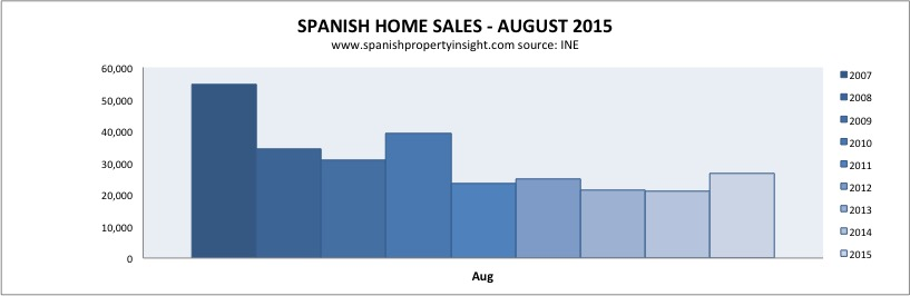spanish property sales august 2015