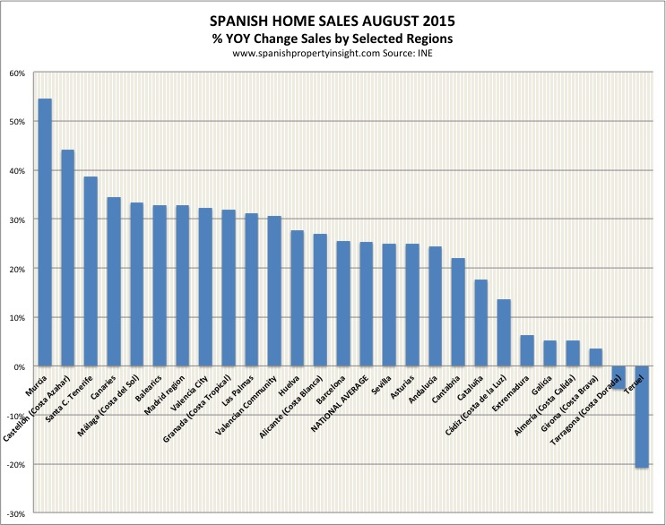 ine-sales-month-region-aug-2015