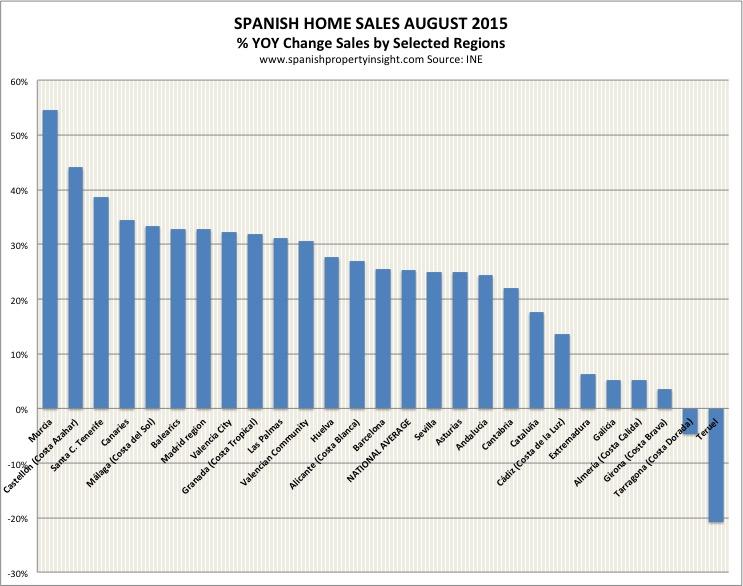 ine-sales-month-region-aug-2015
