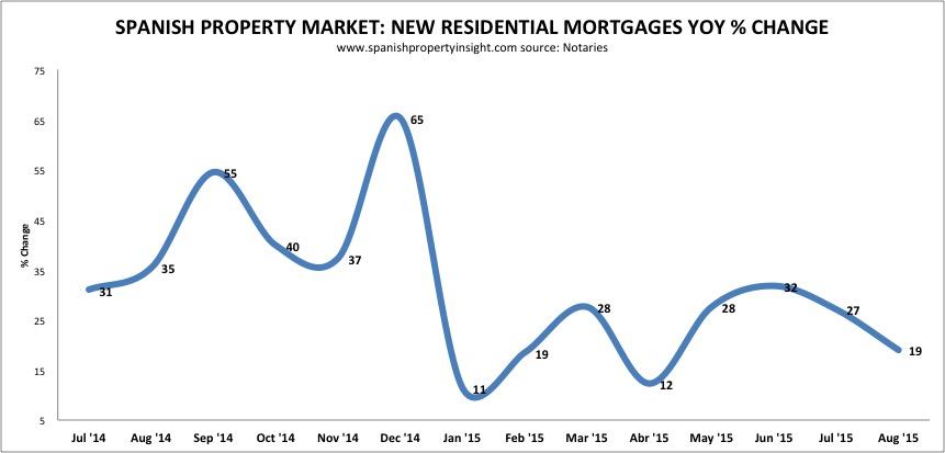 spanish property market mortgage lending august 2015