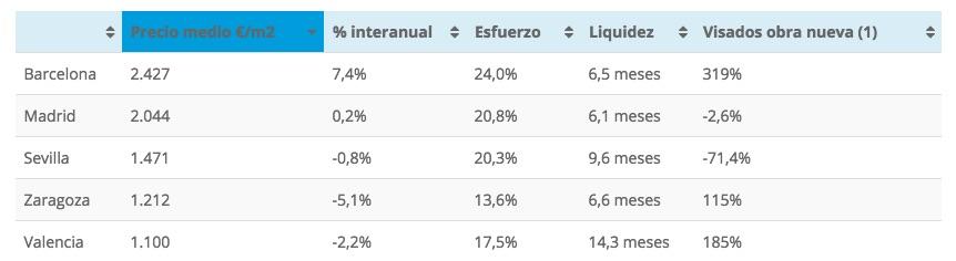 Five Spanish cities. Housing market metrics from Tinsa