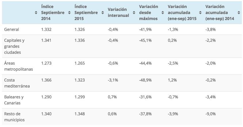 Tinsa house price data Septembre 2014