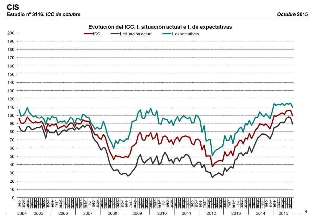 Spanish consumer confidence, October 2015. CIS