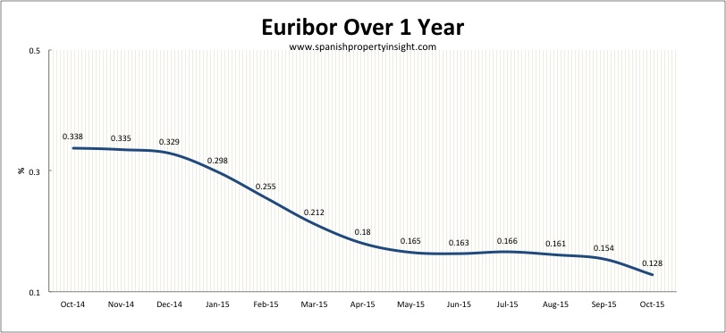 euribor spanish property mortgage october 2015