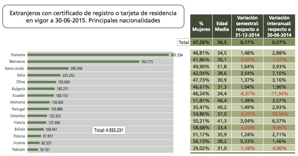 Foreign residents in Spain by nationality, gender, average age, and percentage change (6m, 12m)