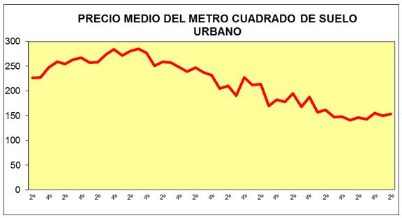 spanish land prices q2 2015