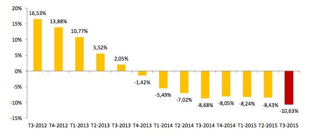 Unemployment. -10.6% YOY change, Q3 2015. INE
