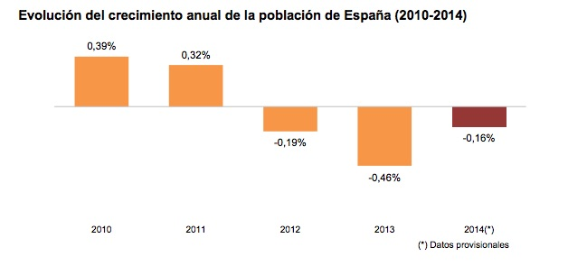 Spanish population change, -0.16% in 2014. INE