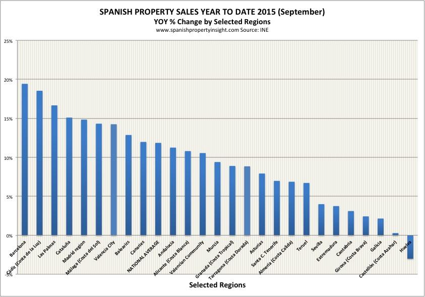spanish property market sales sep 2015