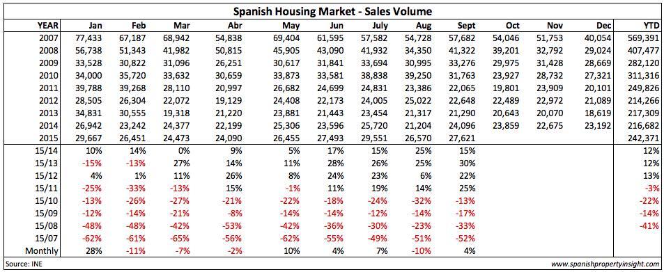ine-sales-table-sep-2015
