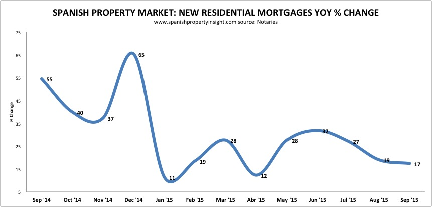 spanish property mortgages sept 2015