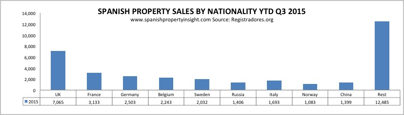 foreign demand for spanish property 2015