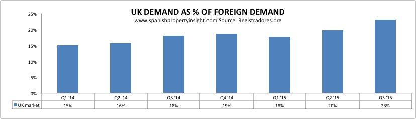 registradores-foreign-demand-uk-share-q3-2015