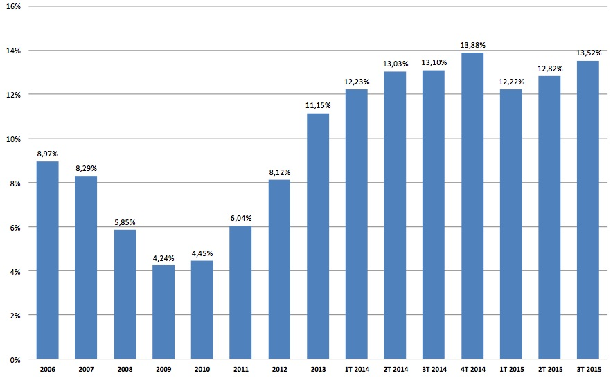 Foreign demand as a percentage of overall Spanish housing market. Last five columns are quarterly. Source: Registradores.