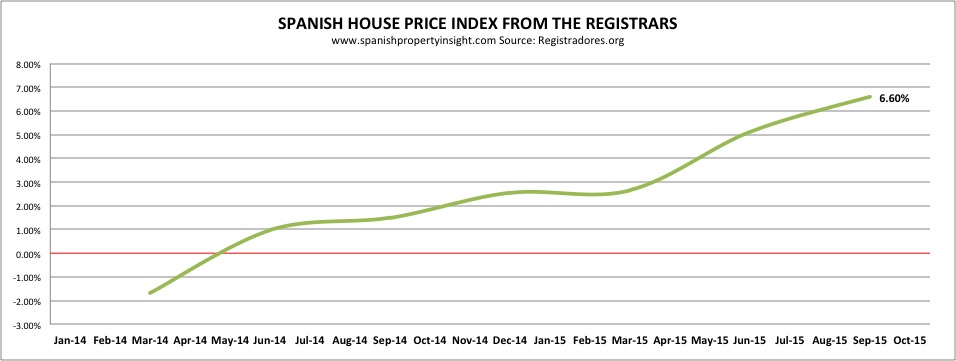 Spanish House prices up 6.6% yoy Q3 2015. Registradores.