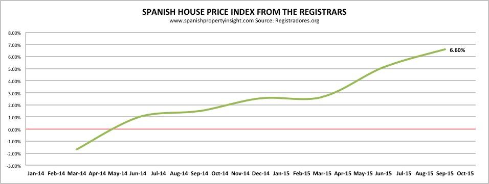 Spanish House prices up 6.6% yoy Q3 2015. Registradores.