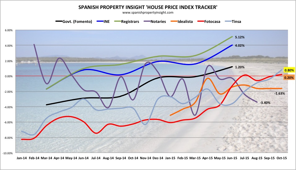 spanish property house price index october 2015