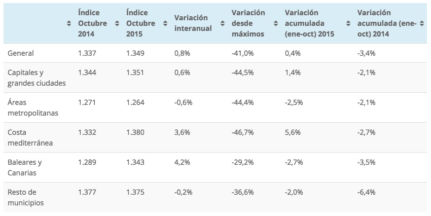House price index from Tinsa, by area. October 2015
