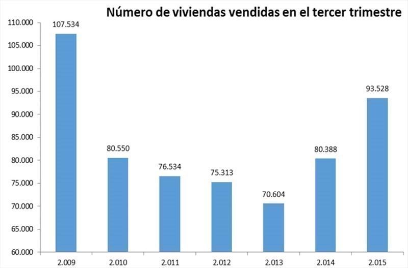 Spanish property market sales q3 2015