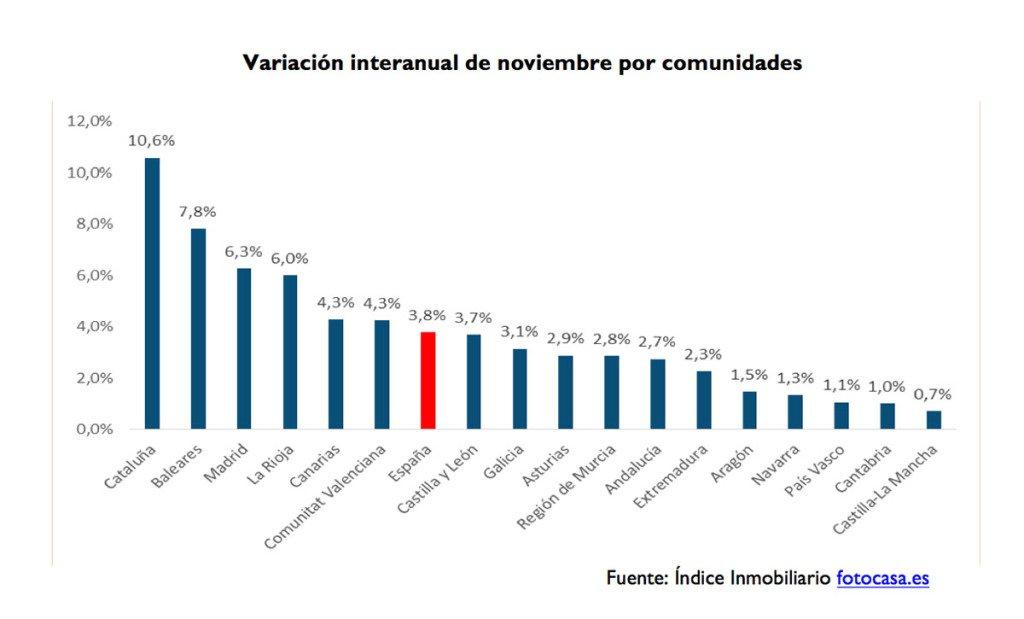 spanish rental prices nov 2015