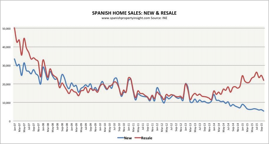 Spanish property market sales oct 2015