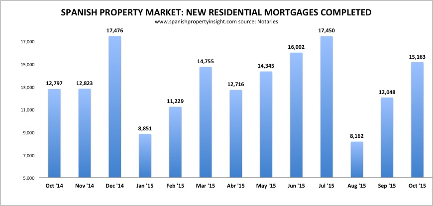 spanish property mortgage lending oct 2015