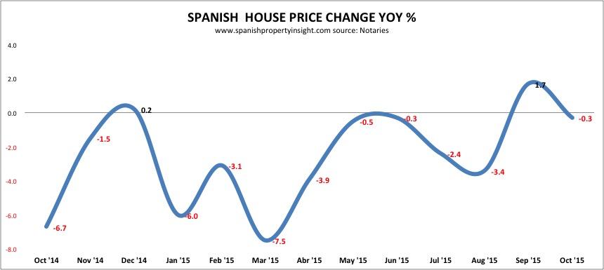 spanish property prices oct 2015