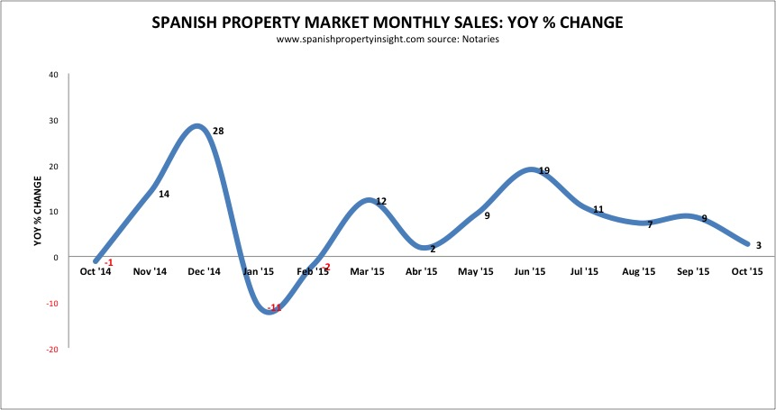 spanish property sales oct 2015