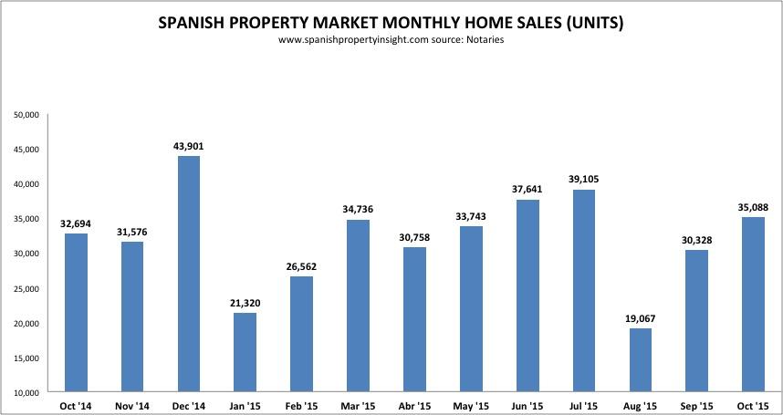 spanish property sales oct 2015