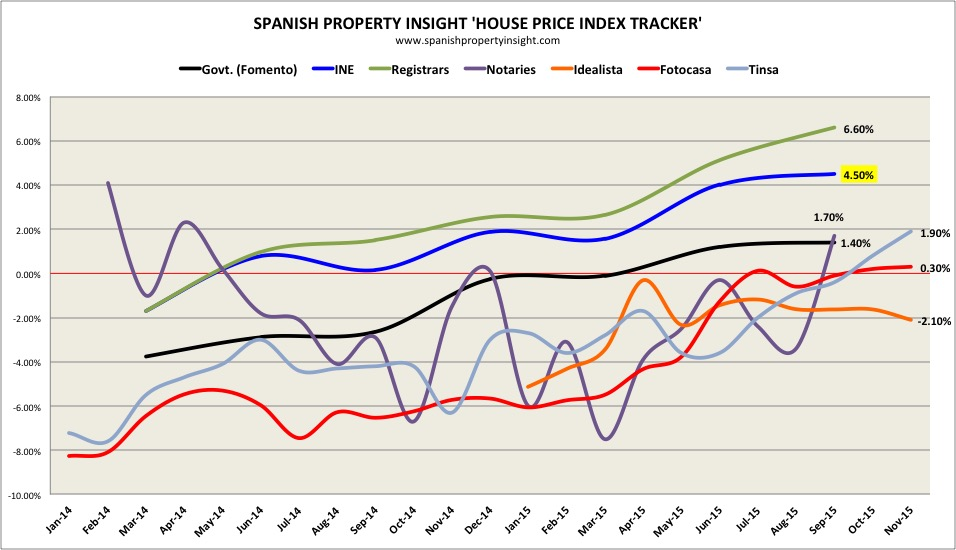 Spanish property prices Q3 2015