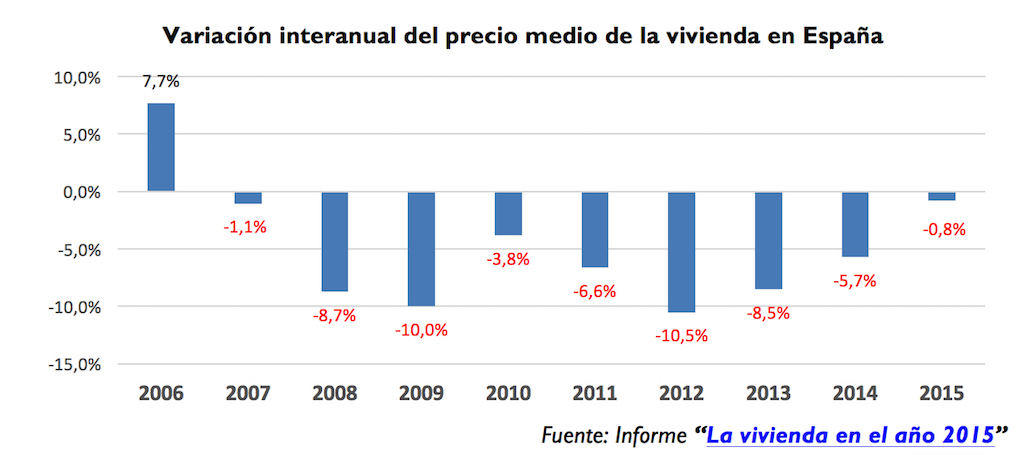 Annual resale asking price variation of homes in spain