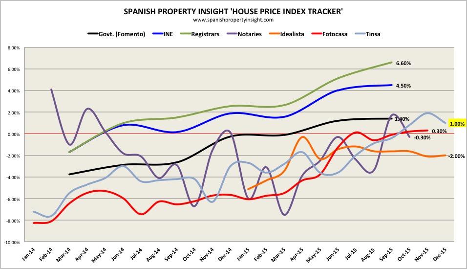 spanish house prices 2015