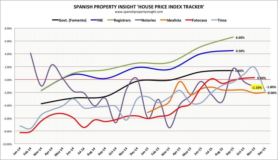 Spanish property prices november 2015