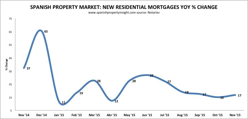 Spanish property mortgage lending november 2015