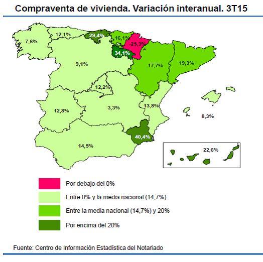 Spanish property sales Q3 2105