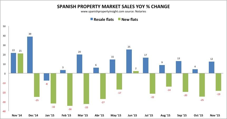 Spanish property sales november 2015