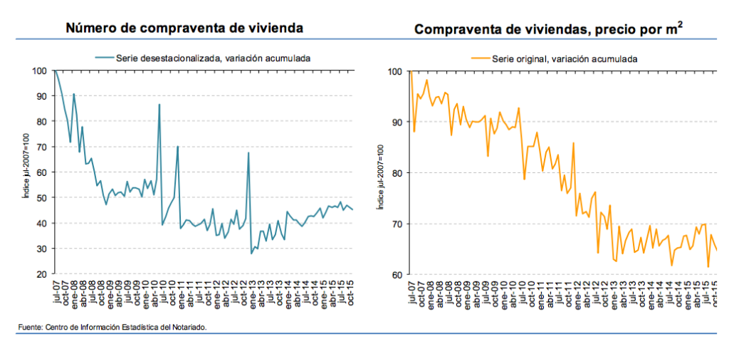 Spanish property sales and prices november 2015