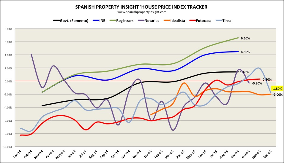 spanish property house price index tracker December 2015